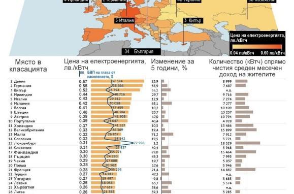 ceni-na-toka-v-bulgaria